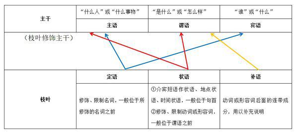 事业单位综合应用B类:校阅改错之成分残缺与赘余