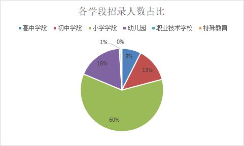 2019山東德州市寧津縣教師招508人,90%職位不限專業!