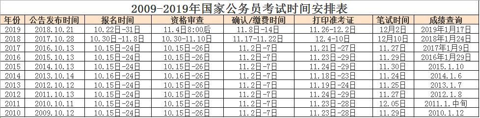 近十年國考時間安排表