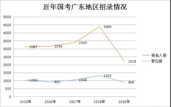 近年国考广东地区招录情况