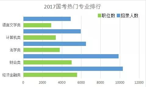 2017年国考热门专业排行