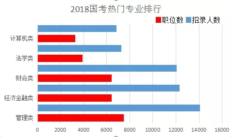 2018年国考热门专业排行