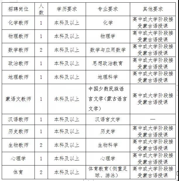 内蒙古鄂尔多斯市蒙古族中学2020年教师招聘职位表