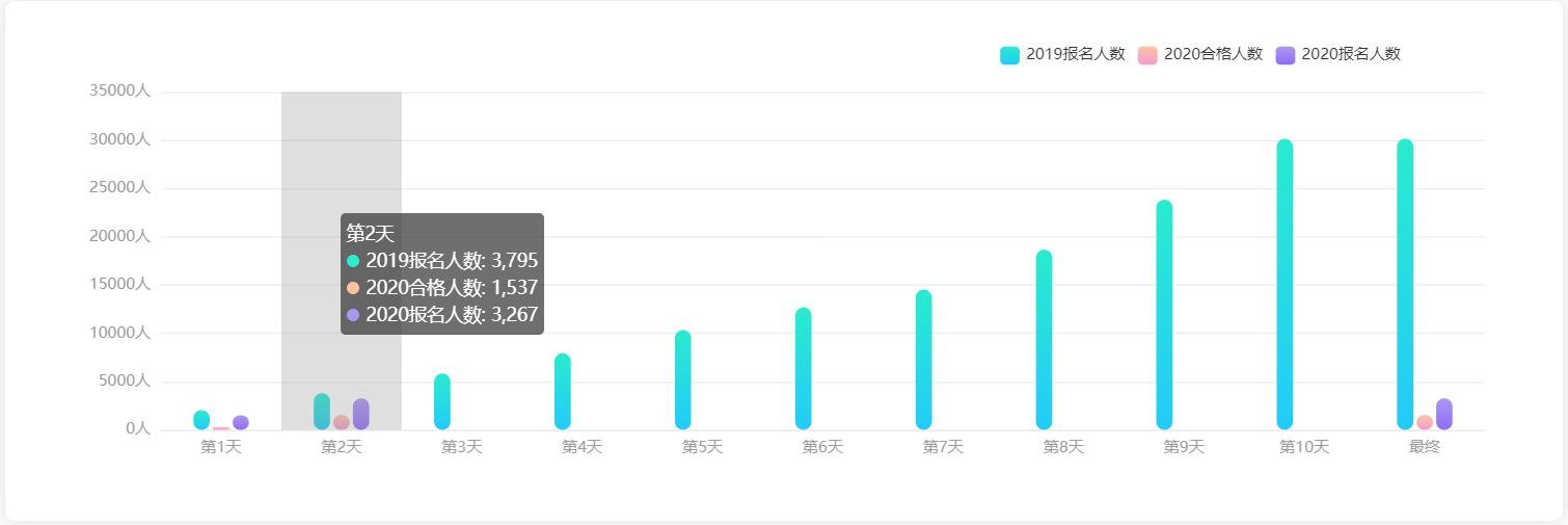 2020国考报名第二日数据:安徽已有3267人报名,最高竞