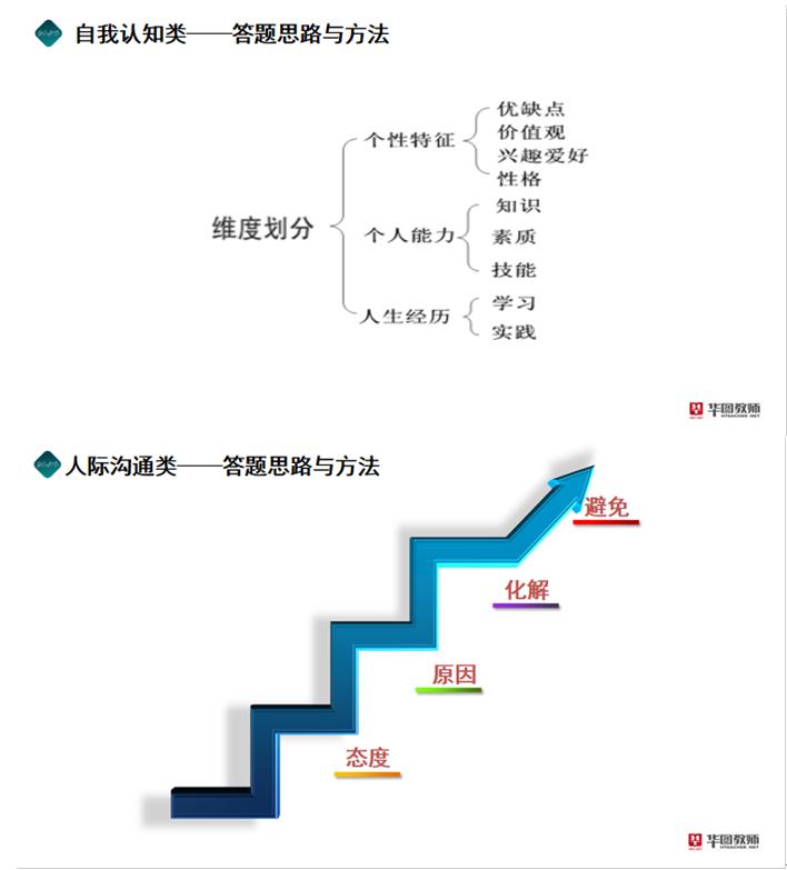 2020宁夏教师资格证面试备考:结构化面试技巧