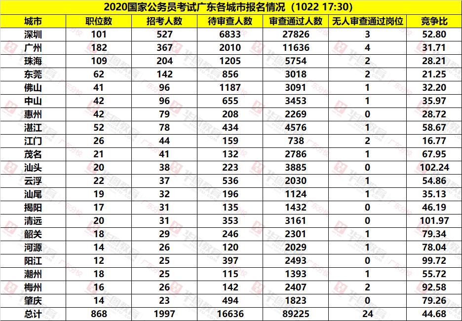 2020国考广东各地市报名人数统计(截至10月22日17:30)