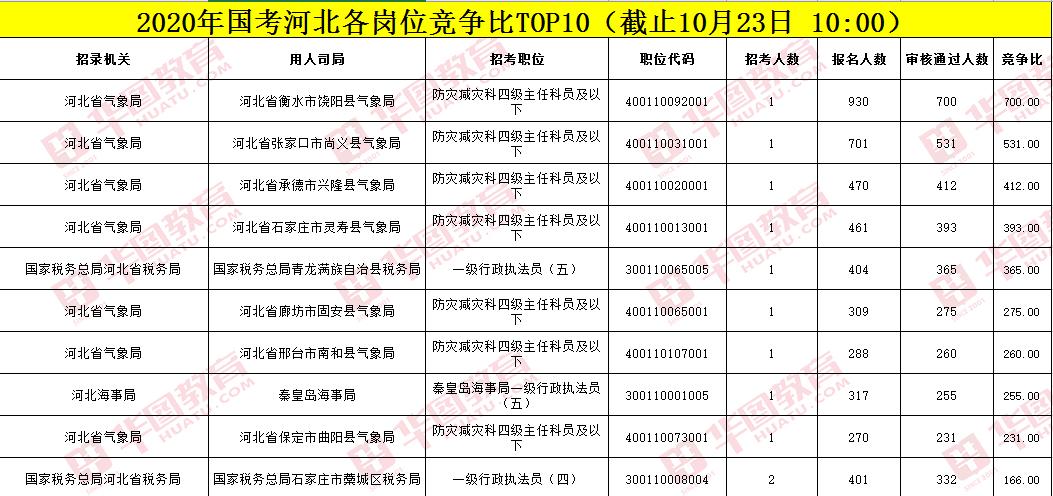 2020年國考河北地區各崗位報名人數TOP10