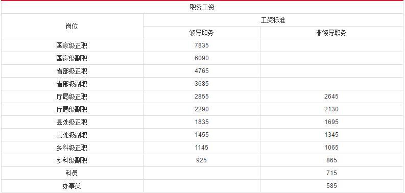 http://www.jiaokaotong.cn/gongwuyuan/283466.html
