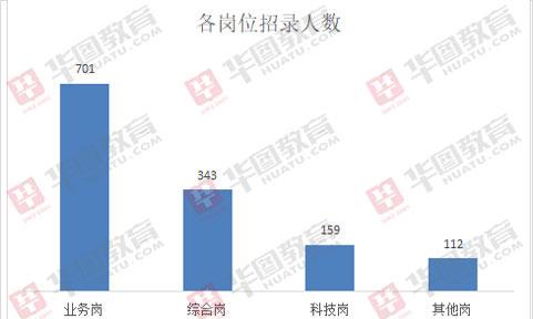 2020年內蒙古農信社招錄1315人,各地市均有崗位!