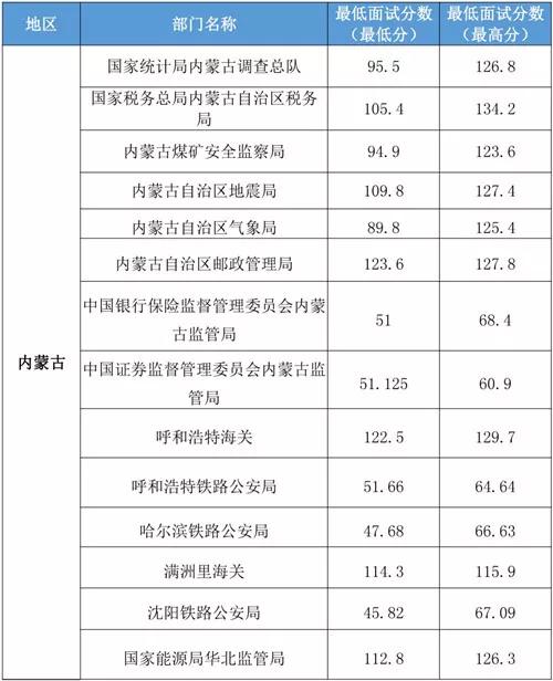 2020国家公务员内蒙古地区最低进入面试分数线