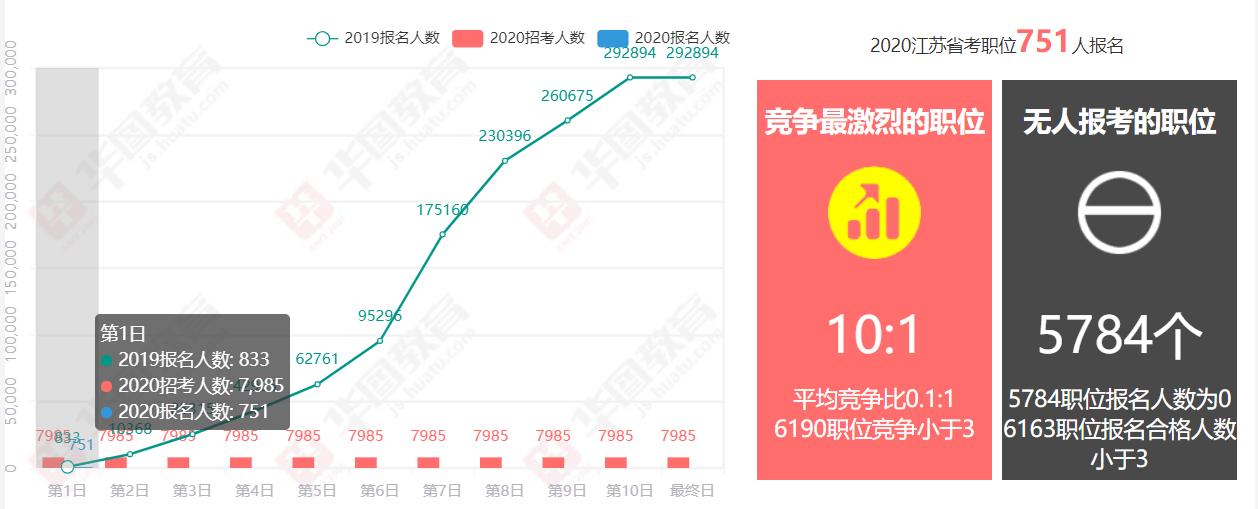 2020江蘇省考首日報名數據:共751人報名,大多數考生還在觀望