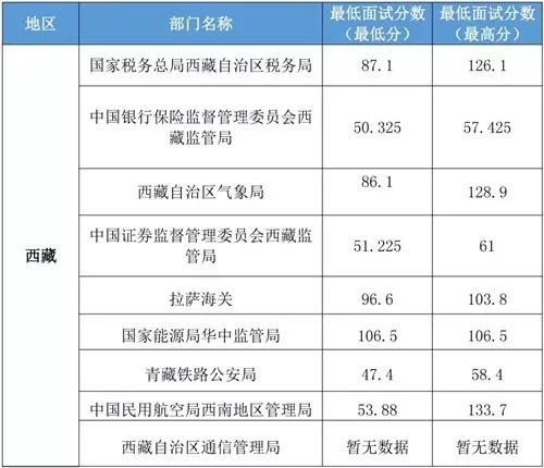 2020国家公务员西藏地区最低进入面试分数线