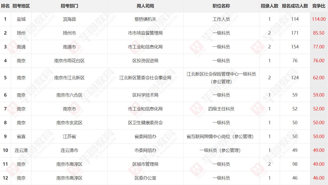 2020江苏省考报名第三日数据:报名人数近两万,热度持续上升!