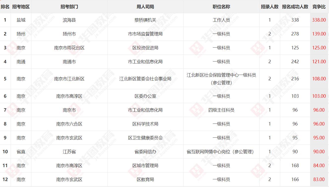 2020江苏省考报名第四日数据:报名人数达3.7万,最高竞争比338:1