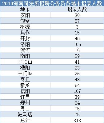 2019河南司法所公务员招考职位表。