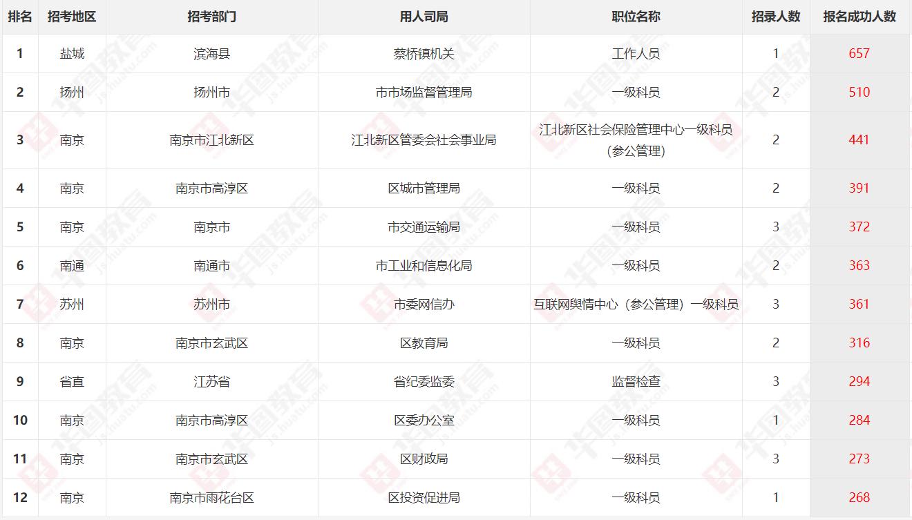 2020江苏省考报名第六日数据:报名人数破9万,635个职位无人问津
