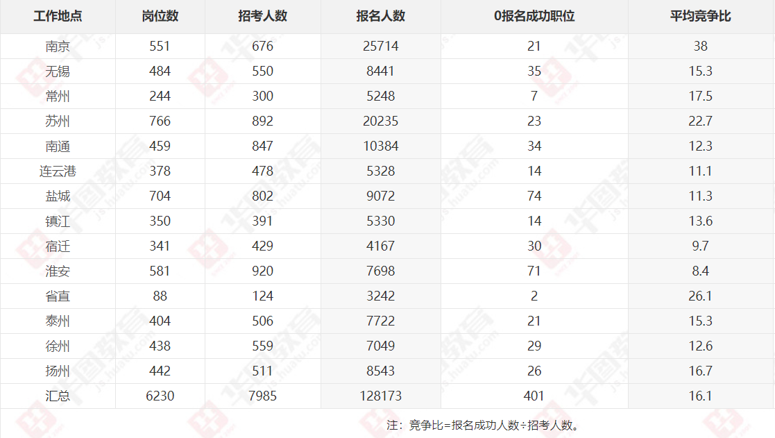 2020江苏省考报名第七日数据:12.8万人报名成功,401个职位无人报考