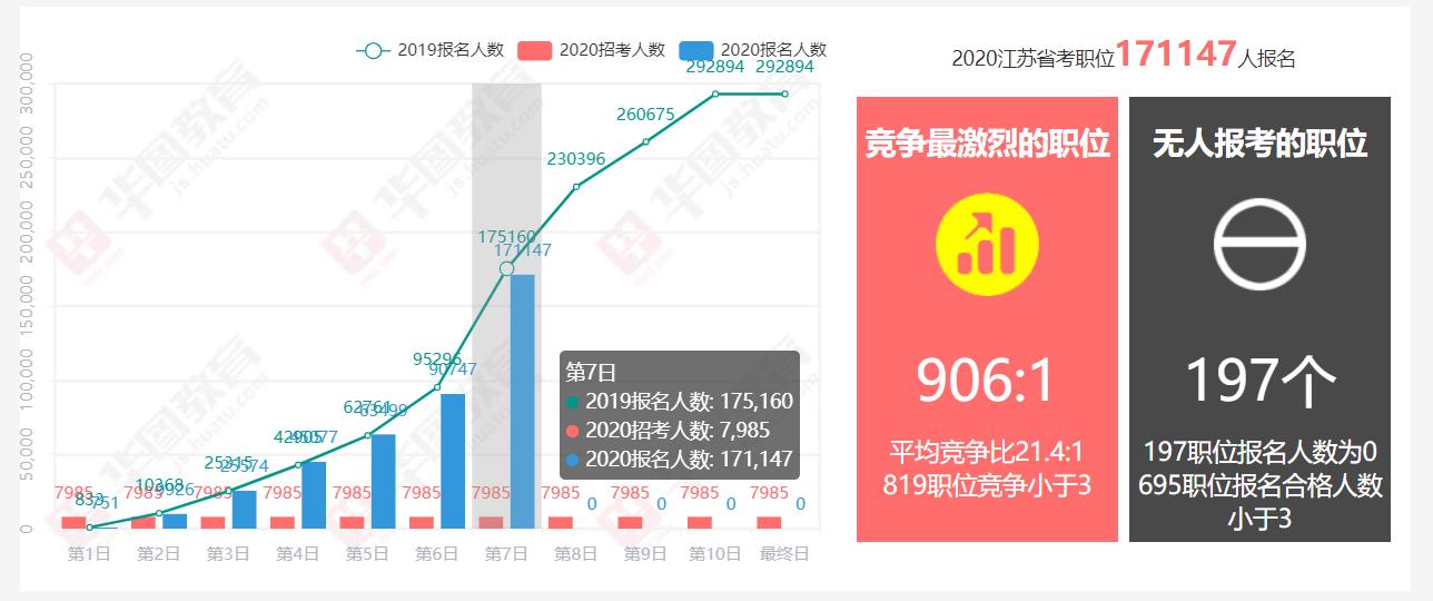 2020年江�K省考�竺�最�K���,超17�f人�竺�成功,659���位或�⑷∠�招�?