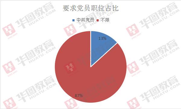 2020年广东选调生招录3115人,县级职位占四成,8成职位本科可报!