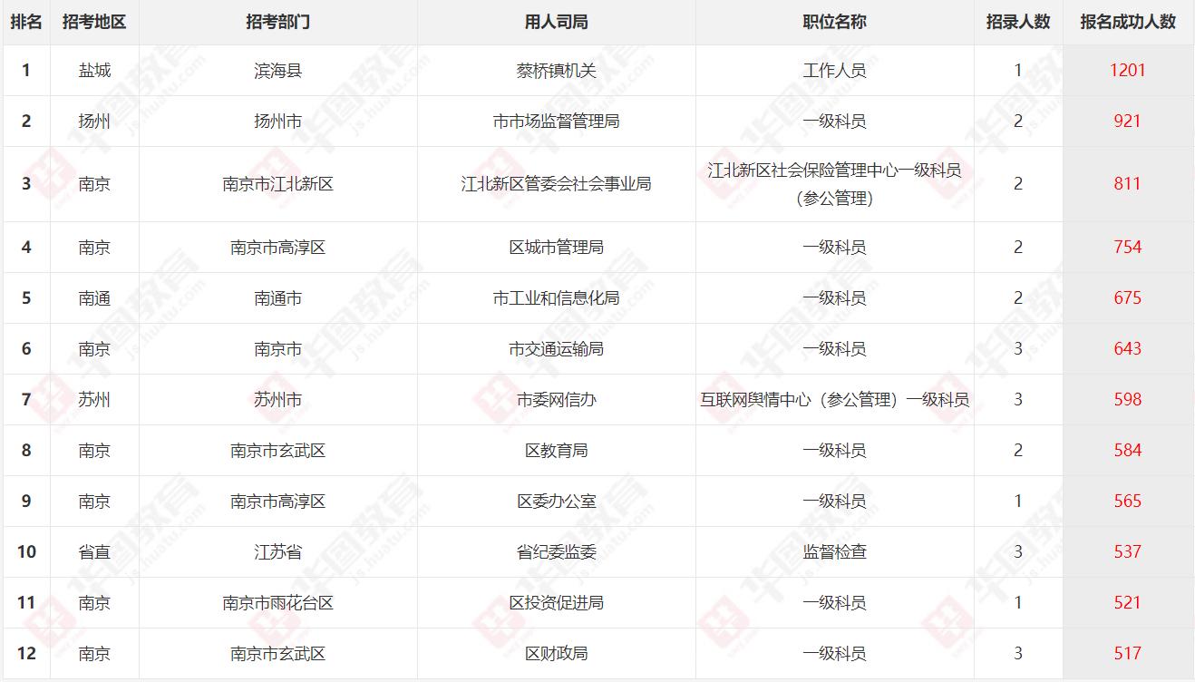 2020年江苏省考报名数据:24万人过审,千人一岗职位出现
