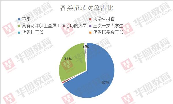 2020年上海市考�位分析:超三成��位需要工作��,定向�位共96��