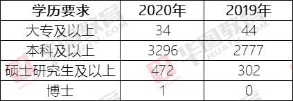 2020年上海市考�W�v要求逐年�f增:87%的�位要求本科以上�W�v