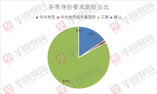 2020年上海市考简章职位分析:589个职位要求党员身份