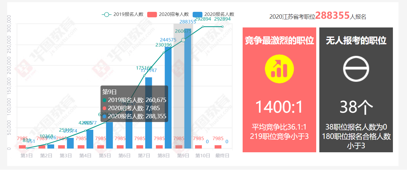 2020年江苏省考资格审查最后一日:28万人过审,平均竞