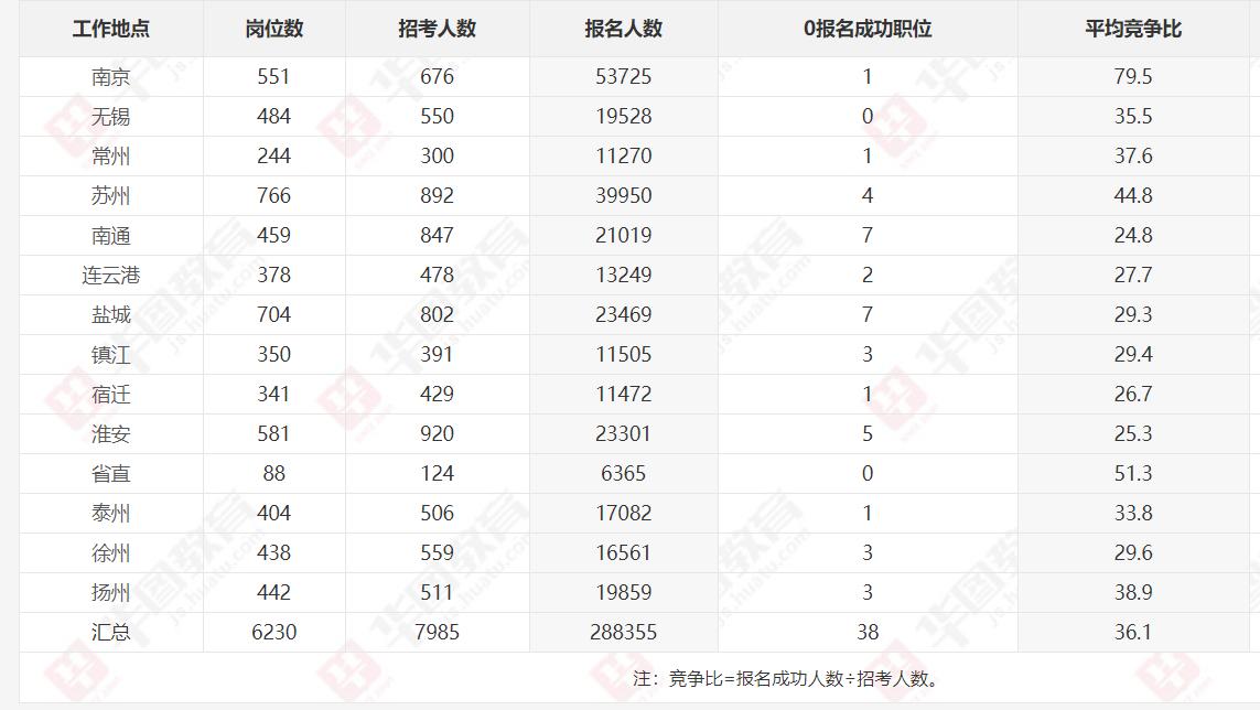 2020年江苏省考资格审查最后一日:28万人过审,平均竞争比达36:1