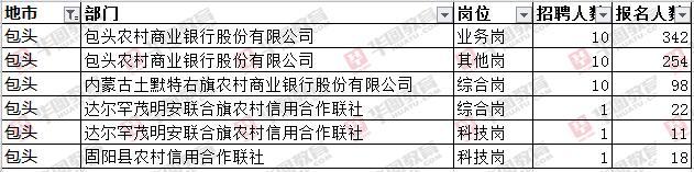 内蒙古农村信用社招聘报名人数统计