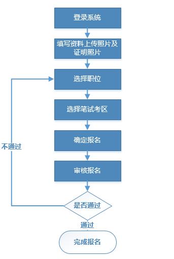 2020廣東省選調生考試報名流程