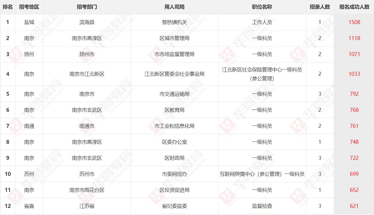 2020江苏省考报名最终数据:31.3万考生报名成功,最大竞争比1508:1