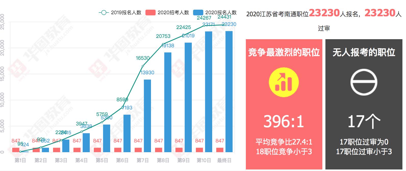 南通2020人口数_历年南通人口
