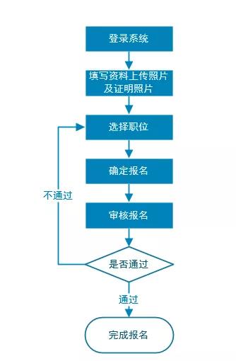 廣東省2020年度選調生和急需緊缺專業公務員招錄系統報名流程