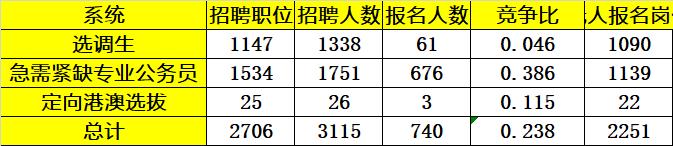 2020廣東選調生各系統報名人數統計(截至11月8日10:00)