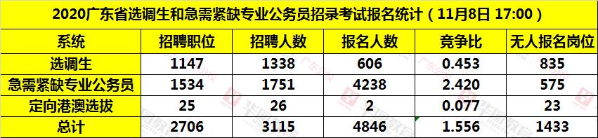 2020广东选调生各系统报名人数统计(截至11月8日17:00)