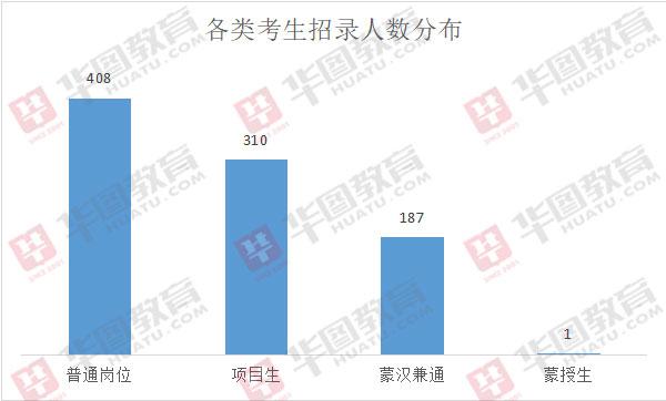 2019年內蒙古通遼事業單位招錄906人,超三成崗位專為