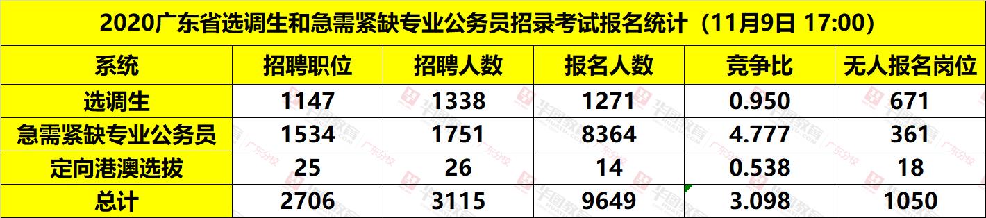 希望手游app官方,2020广东选调生各系统报名人数统计(截至11月9日10:00)