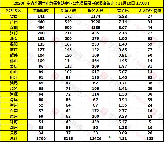 2020广东选调生各考区报名人数统计(截至11月10日17:00)