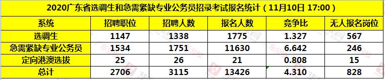 2020广东选调生各系统报名人数统计(截至11月10日17:00)