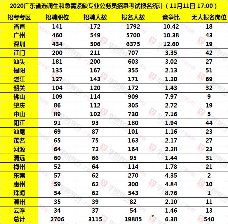 河北快3推荐号码今天,2020广东选调生各系统报名人数统计(截至11月11日17:00)