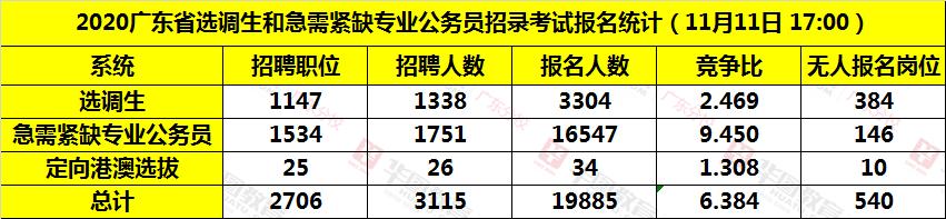 2020广东选调生各系统报名人数统计(截至11月11日17:00)