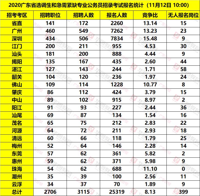 2020廣東選調生各系統報名人數統計(截至11月11日17:00)