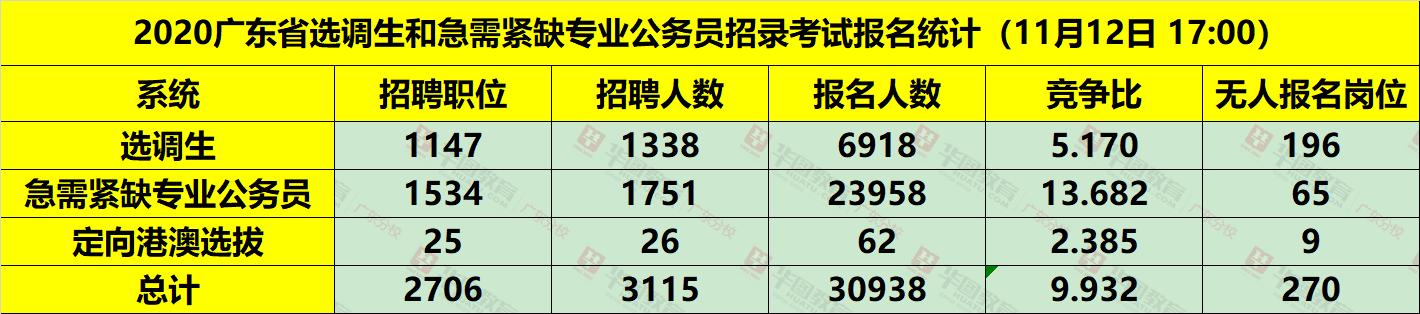 2020广东选调生各系统报名人数统计(截至11月12日12:00)