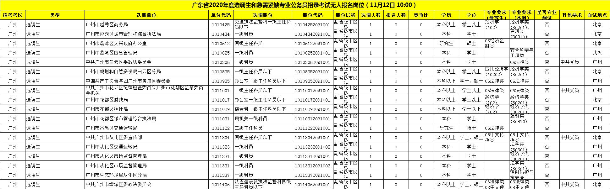 2020廣東選調生考試報名-廣州
