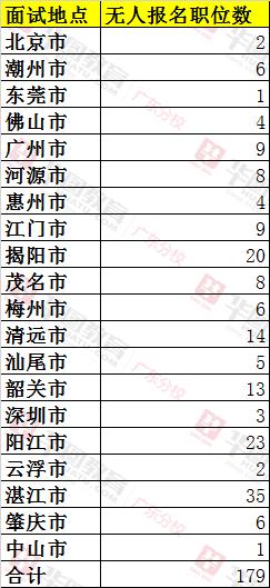 廣東省選調生考試無人報名及少人報名崗位職位
