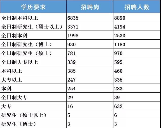 2019军队文职招录职位表