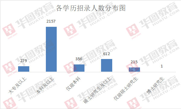2020年北京市考招3620人,近7成职位本科学历可报!
