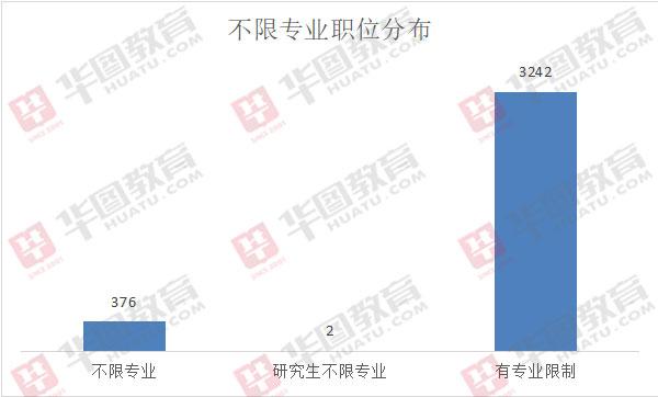 2020年京考招3620人,378个职位不限专业!