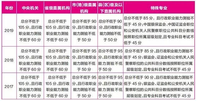 【國考多少分才穩】重慶2020國家公務員考試估成績_看排名